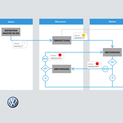 Terminology management for Volkswagen: an excerpt from the process diagram for coordinating translations across more than 30 international markets.
